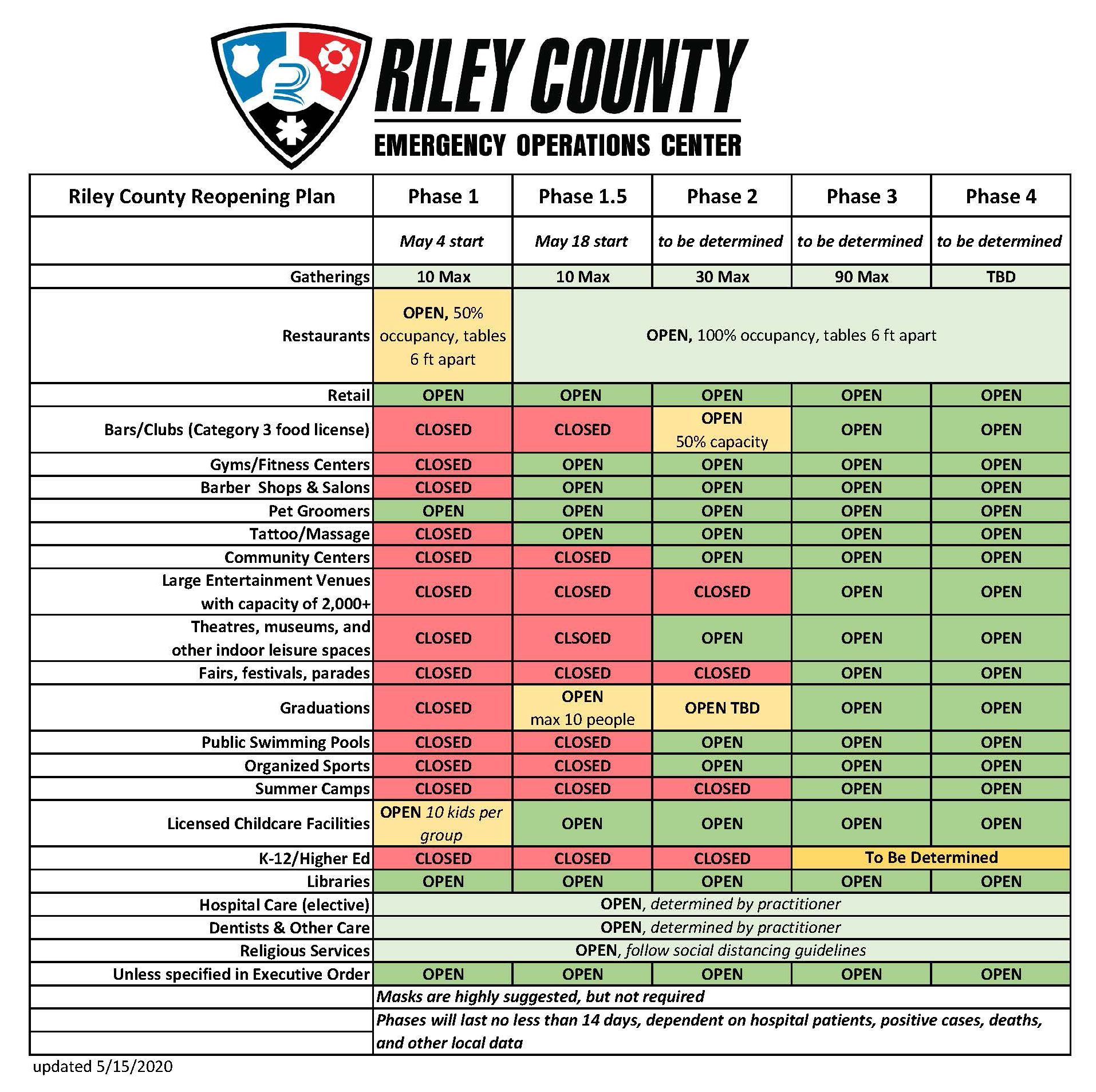 Riley County Reopening Phases