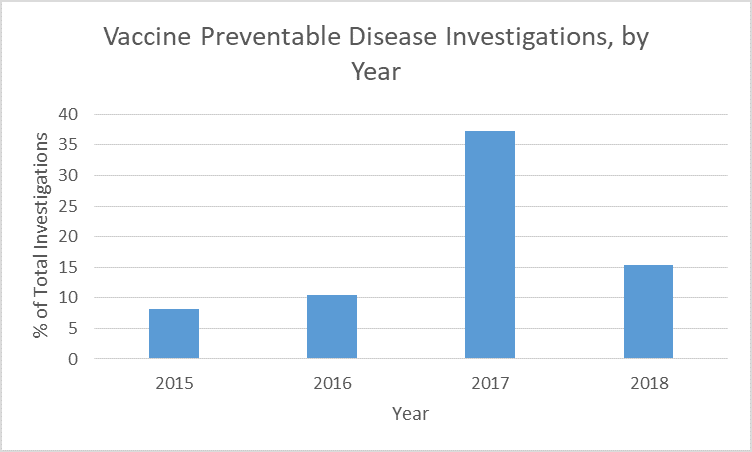 Vaccine Preventable Disease Investigations by Year